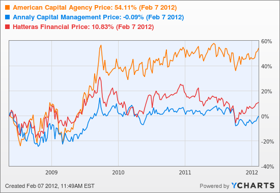 American Capital Agency Stock Chart
